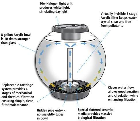 biorb fish tank filter
